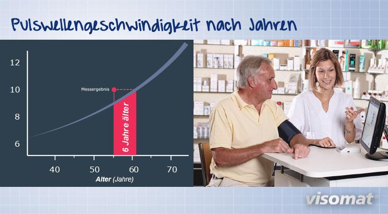 Die Grafik zeigt die Pulsgeschwindigkeit nach Jahren bei der Gefäßaltermessung in einer Apotheke