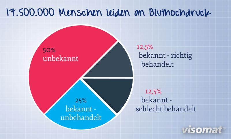 Die Grafik zeigt, wie viele Menschen von Bluthochdruck betroffen sind, unterteilt nach bekannt oder unbekannt