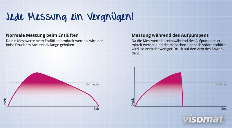 Die Grafik zeigt den Vergleich einer Blutdruckmessung beim Entlüften und einer Blutdruckmessung während des Aufpumpens. Bei der sanften Messung ist die Messzeit deutlich verkürzt.