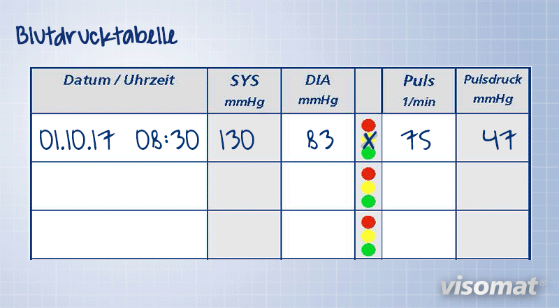 Eine Blutdrucktabelle zum Eintragen der Blutdruckwerte zur übersichtlichen Darstellung.