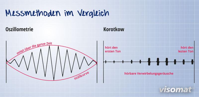 Die Grafik zeigt die beiden Messmethoden der oszillometrischen Messung und der Messung nach Korotkow.