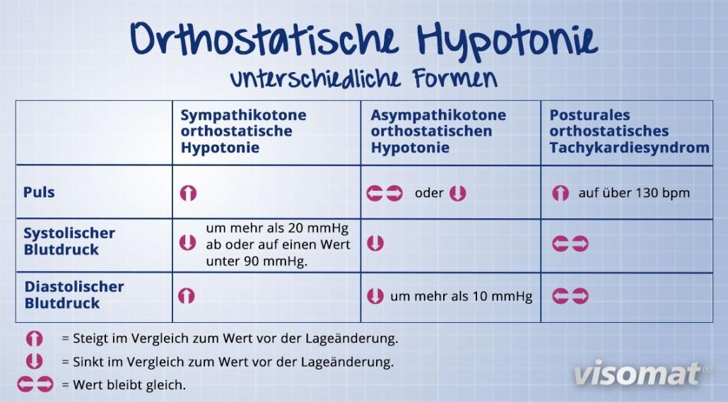 Tabelle zum Unterscheiden von sympathikoner und asympathikoner Hypotonie.