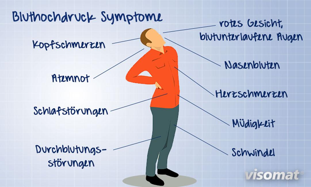 Die Grafik zeigt einen kranken Mann mit den verschiedenen möglichen Bluthochdruck Symptomen