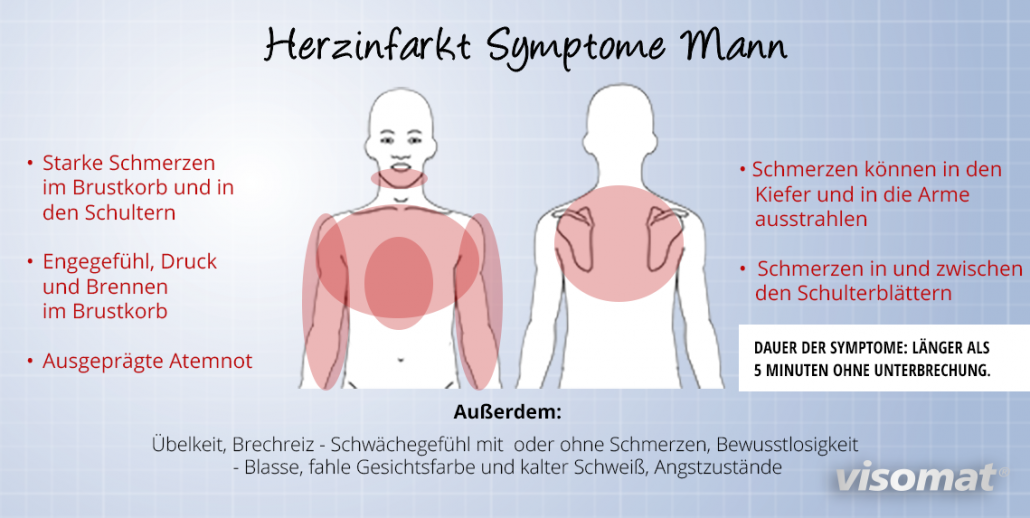 Infografik: Typische Symptome eines Herzinfarkts beim Mann